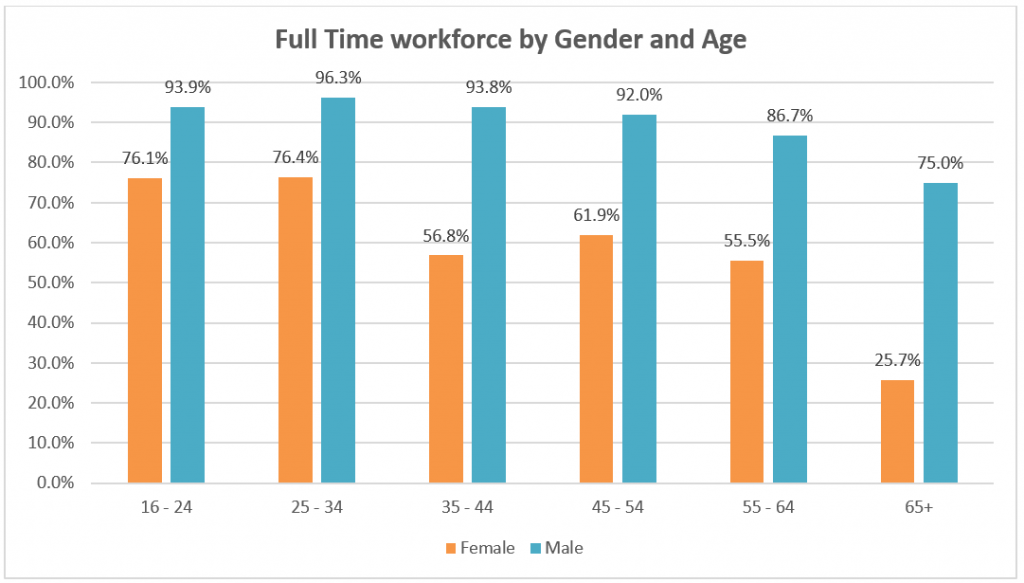The graph shows that a higher number of males work full time.