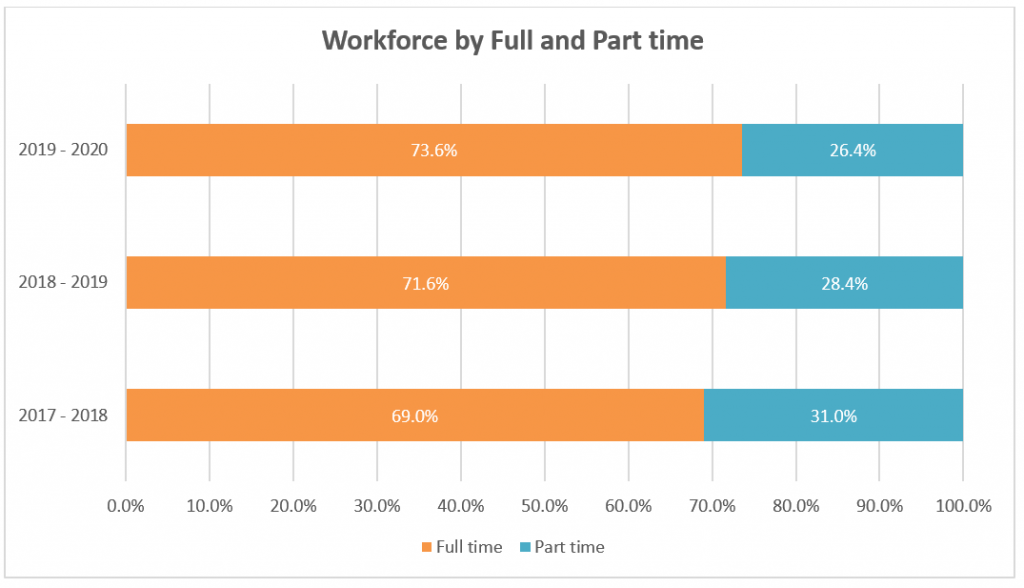 Graph shows full time versus part time staff at Reading Borough Council. About three quarters of staff are full time.