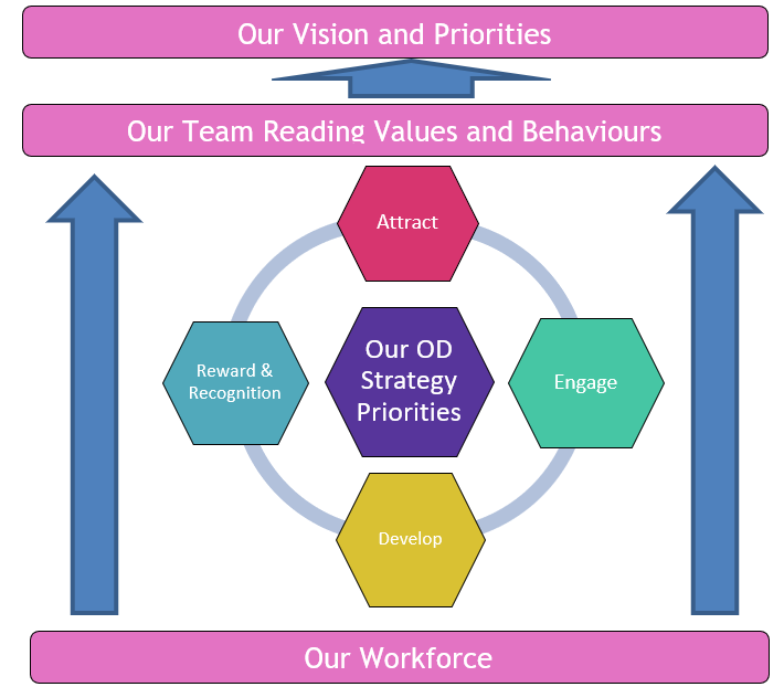 Diagram that shows how the workforce drives the TEAM Reading values in order to achieve the overall vision and priorities of the council.