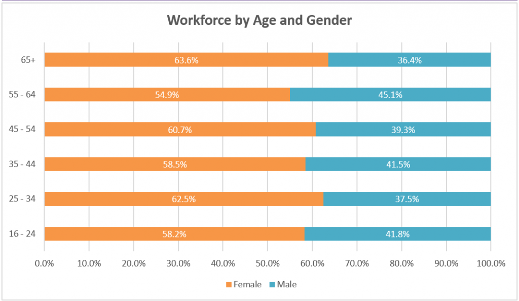 Graph shows workforce by age and gender at RBC shows a predominantly larger percentage of female employees in all age groups