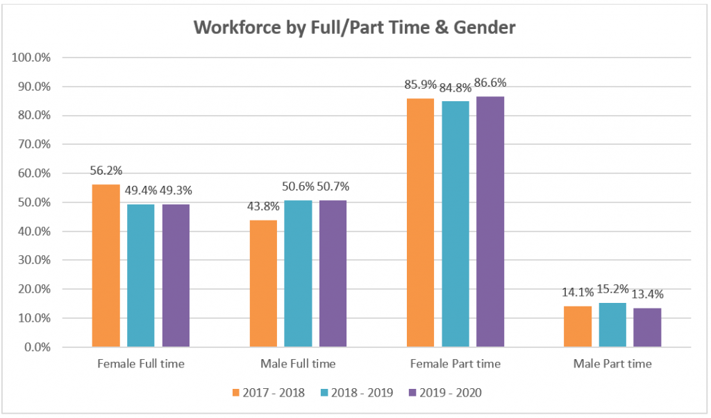 Graph shows workforce at Reading Borough Council by contract type and gender. A much greater percentage of females work part-time than males.