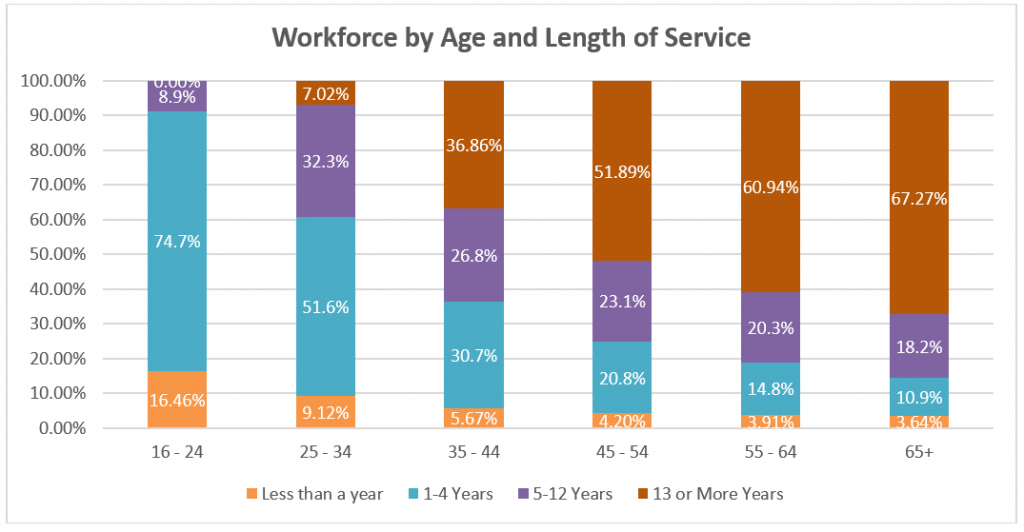 Graph showing Reading Borough Council workforce grouped by age and length of service. The correlation between age and length of service tends to be positive