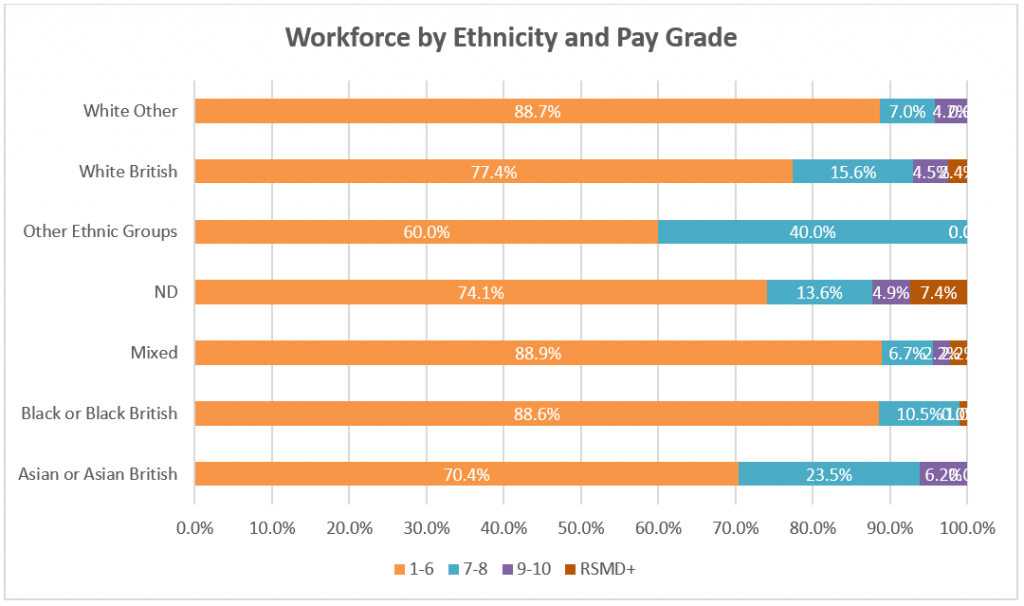 Graph showing Reading Borough Council staff grouped by ethnicity and pay grade. There is a lower percentage of White British staff in RG1 to RG6 than the percentage of staff from non-White British ethnic groups.