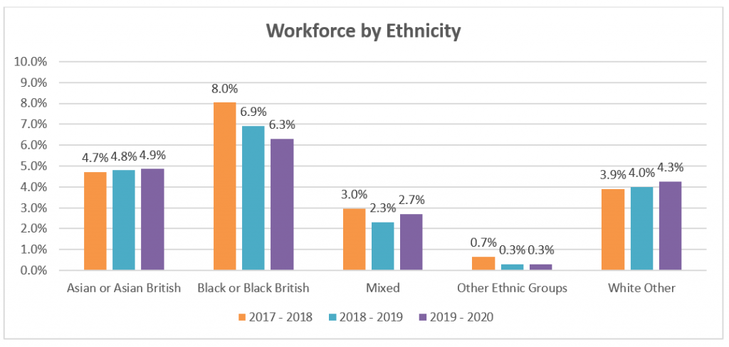 Graph showing workforce ethnicity at Reading Borough Council.  Asian/Asian British - 4.7% in 2017/18 Asian/Asian British - 4.8% in 2018/19 Asian/Asian British - 4.9% in 2019/20 Black/Black British - 8.0% in 2017/18 Black/Black British - 6.9% in 2019/19 Black/Black British - 6.3% in 2019/20 Mixed ethnicity - 3.0% in 2017/18 Mixed ethnicity - 2.3% in 2018/19 Mixed ethnicity - 2.7% in 2019/20 Other ethnic groups - 0.7% in 2017/18 Other ethnic groups - 0.3% in 2018/19 Other ethnic groups - 0.3% in 2019/20 White other - 3.9% in 2017/18 White other - 4.0% in 2018/19 White other - 4.3% in 2019/20