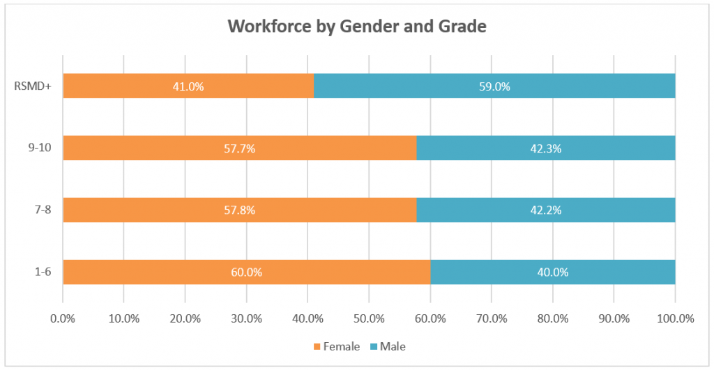 Graph showing Reading Borough Council staff grouped by gender and pay grade. There are more females in all grades except for RSMD and above.