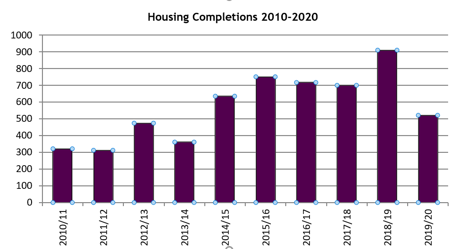 Housing Completions 2009-2019.