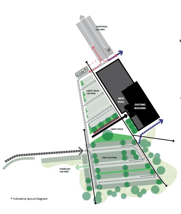 Diagram of car park design priciples