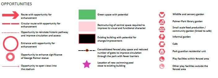 Legend for Opportunities in Figure 4 diagram