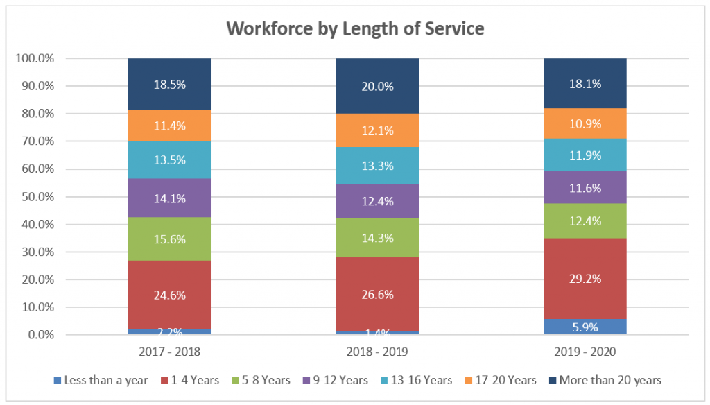 Graph showing the workforce at Reading Borough Council grouped by length of service. The largest group is between 1 to 4 years although in total almost a third of employees have worked at the council for 17 years or more.