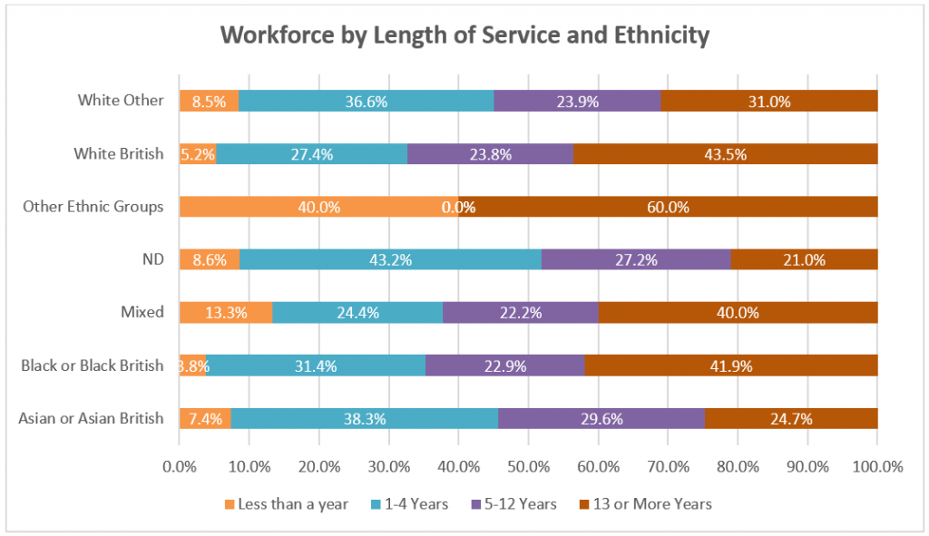 Graph showing Reading Borough Council workforce grouped by length of service and ethnicity.