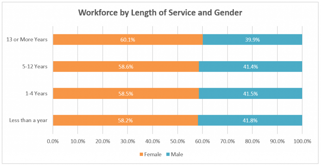 Graph showing Reading Borough Council workforce grouped by length of service and gender. Percentage is similar for females and males.