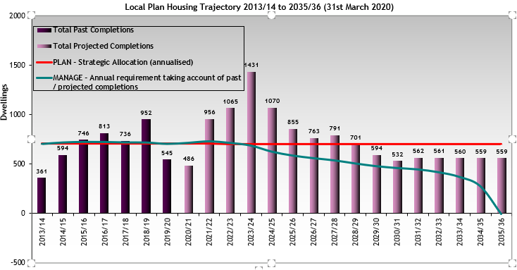 Local Plan Housing Trajectory 2013/14 to 2035/36. 8.12As can be seen from the trajectory as measured against Local Plan targets, it is expected to slightly exceed the overall Local Plan housing targets by 2036