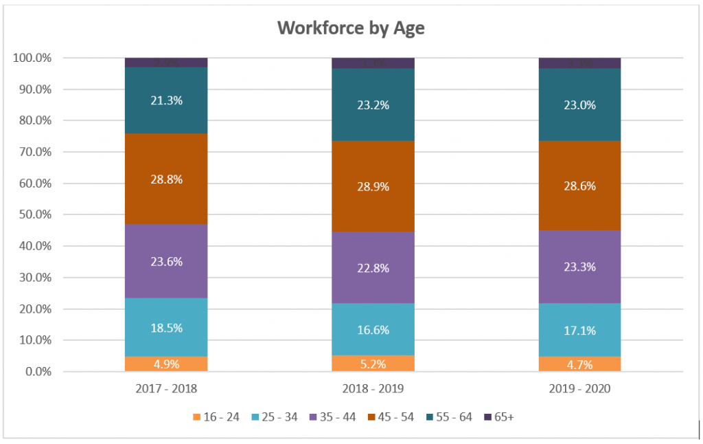 Graph shows workforce by age at Reading Borough Council. The largest age group is 45-54, followed by 34-44, then 55-64, then 25-43, then 16-24 and lastly 65+.