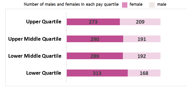 Show numbers of males and females in each pay quartile. Upper quartile: 273 female, 209 male Upper middle quartile: 290 female, 191 male Lower middle quartile: 289 female, 192 male Lower quartile: 313 female, 168 male