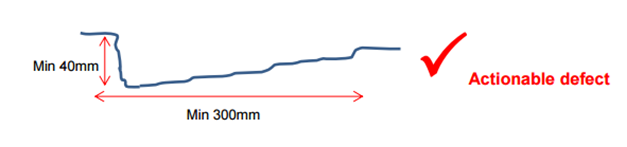Graph showing an actionable repair pothole with  a vertical edge exceeding 40mm and a minimum of 300mm