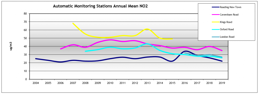 Graph showing automatic monitoring stations annual mean NO2 concentrations from 2004 to 2019 on various Reading roads.