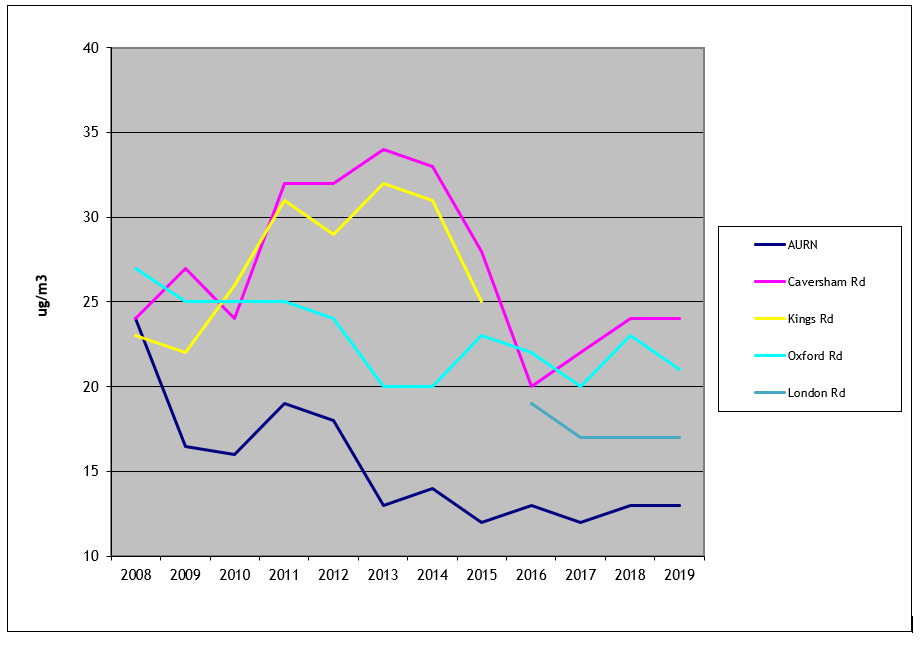 Graph showing Trends in Annual Mean PM10 Concentrations from 2008 to 2019 over various Reading roads